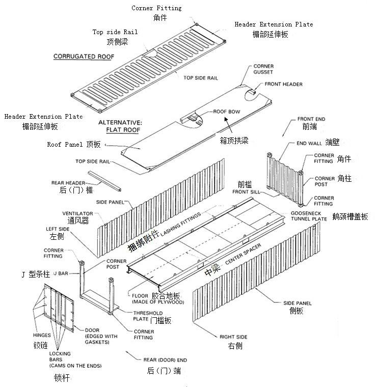 集装箱的结构解剖分析示意图