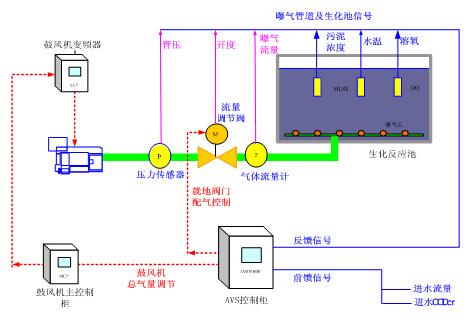 排水控制电路图