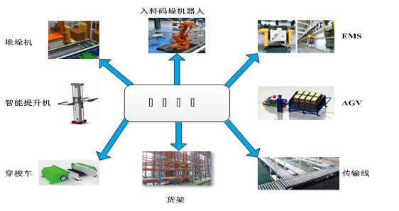 仓储物流流程步骤图