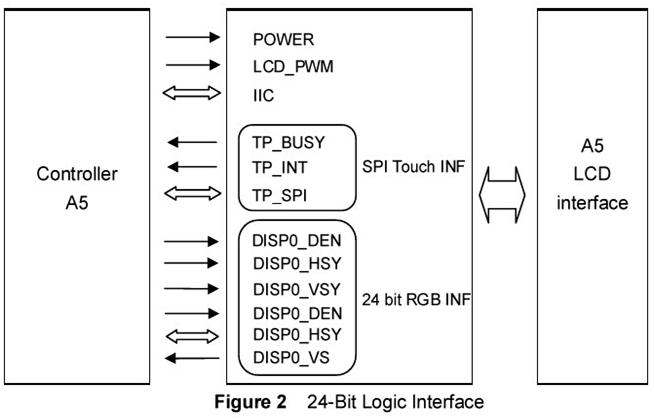 该模块集成了tsc2046触摸控制器和3.