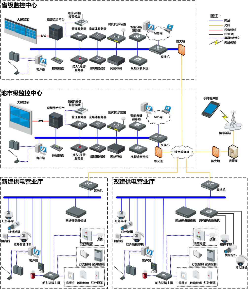 供电营业厅综合监管系统解决方案