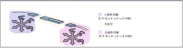 PLC手动波导耦合系统WF-1100