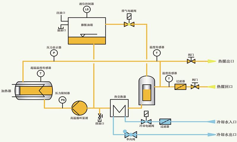 基本配置  300度高温油加热机特点 1、管路防爆装置(选购) 2、吹气回油功能(选购) 3、回油温度显示表. 4、开机自动排气功能 5、加热功率切换功能. 6、负压系统运转(选购) 7、实时冷却关机功能(选购) 8、热油BY-PASS泄压回路 9、多点温度控制机组可订作 10、油泵马力和加热功率可订作 11、温度控制范围: 油温+15300 12、隔离式电器控制箱.