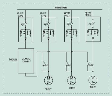 zgmvs系列高压电机软启动装置图片