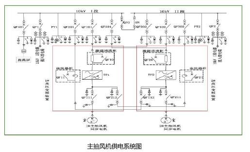 超大容量同步机专用高压变频器,高压变频器室冷却系统,同步电动机变频