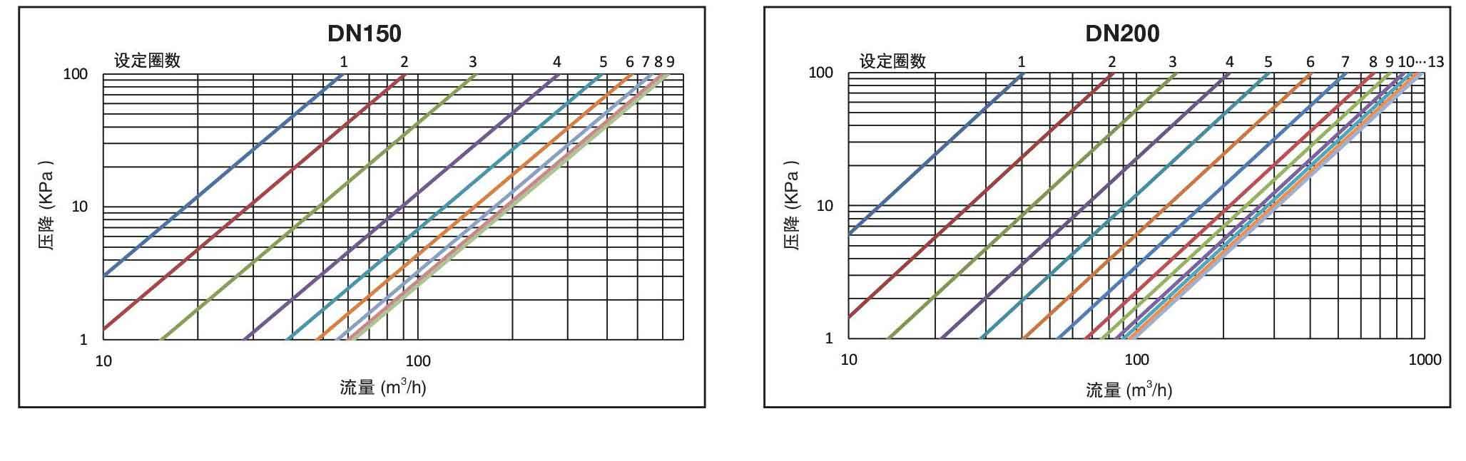 w-stbv-25q(dn65-dn500)