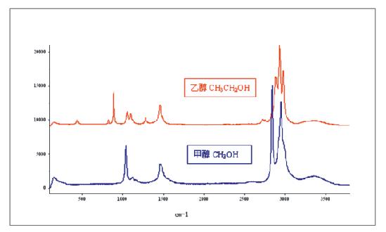 LRS-5  微区激光拉曼光谱仪