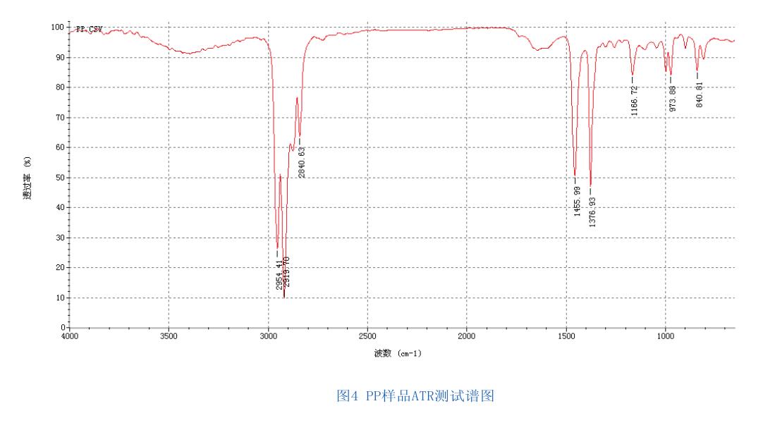 备注:上述测试谱图为znse晶体测试结果,测试范围4000~650cm -1