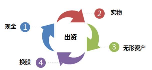 合伙人制度设计