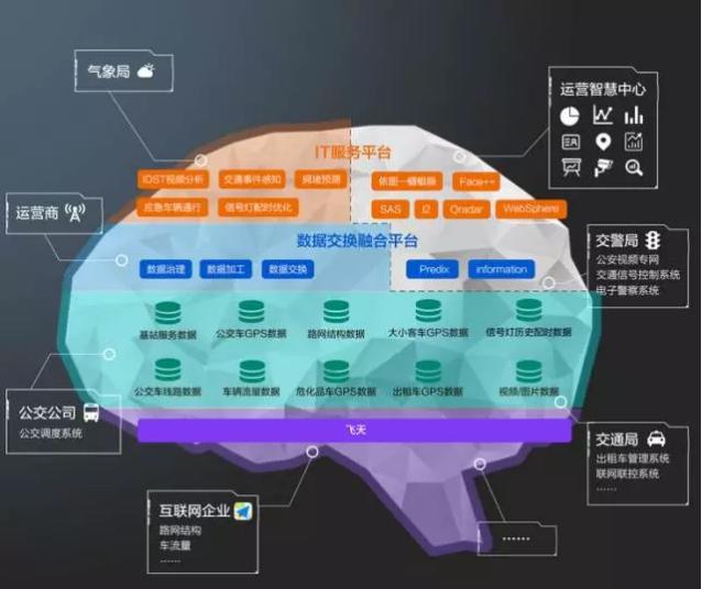 """""""城市大脑""""让智能交通有哪些技术进步"""