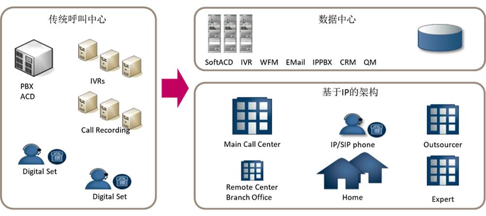 质检,监控,管理等支撑系统; 具有 ip化,智能化,一体化,多媒体化,云化