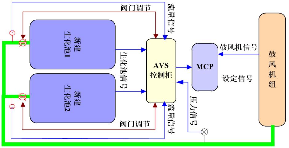上海昊沧AVS精确曝气流量控制系统中标深圳水务局沙井污水处理厂精确曝气系统项目。  AVS(Aeration Volume control System,简称AVS)精确曝气流量控制系统能够根据污水厂实际进水负荷的变化,实时计算出生化池内的需气量,以气体流量作为主控制信号,溶解氧作为辅助控制信号,对鼓风机组和电动空气调节阀进行优化调节控制,按需分配各曝气控制区域的供气量,实现精细化控制曝气池内的溶解氧,从而极大地提高工艺运行的稳定性和出水水质的稳定性。   AVS系统鼓风机控制原理示意图  单座生化池