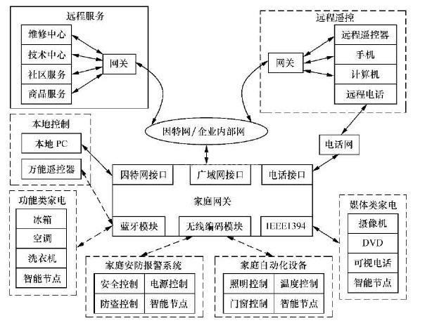 智能家居系统框图