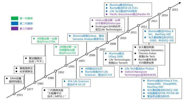 dna分子标记的发展及主要技术