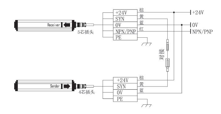 s20系列通用型安全光栅