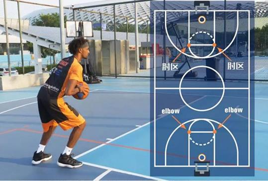 篮球技巧教学:侧面勾手上蓝动作分解