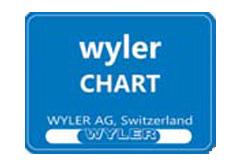 Dantsin-Wyler CHART测量软件