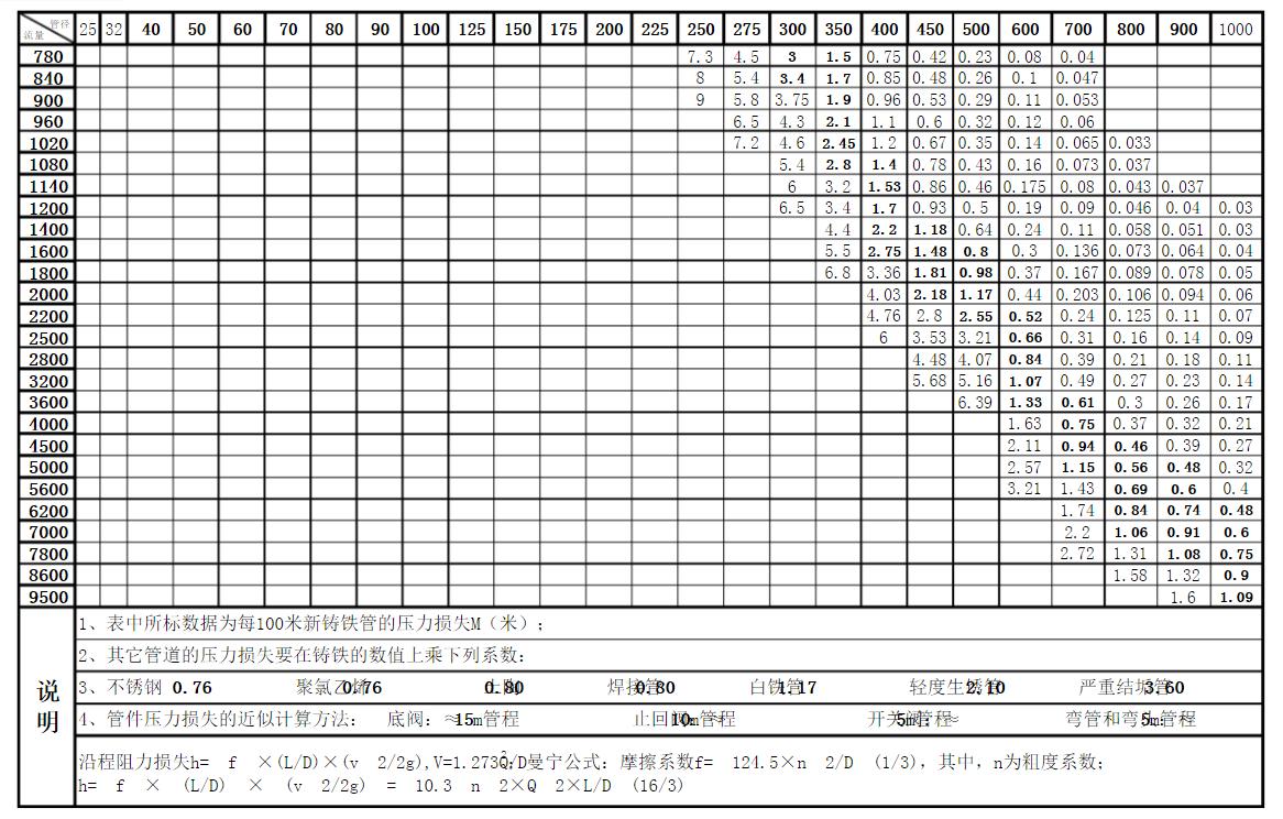 污水管道水力计算步骤