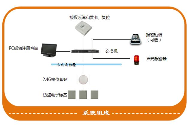 仁微电子-涉密资产智能RFID系统解决方案
