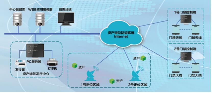 仁微電子-涉密資產智能RFID系統解決方案