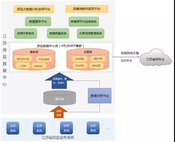 以江苏质监数据中心系统架构图为例: 在数据的逻辑结构上,达梦公司从