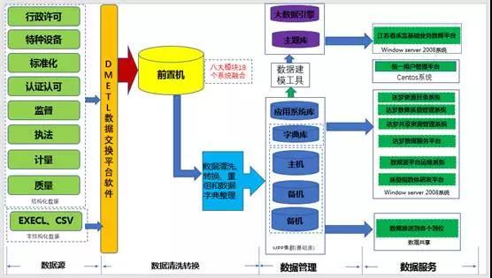 数据源:实现质监结构化数据和非结构化数据的采集.