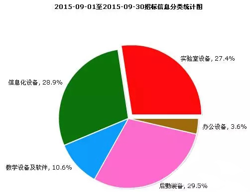 2015年9月教育装备市场采购情况分析