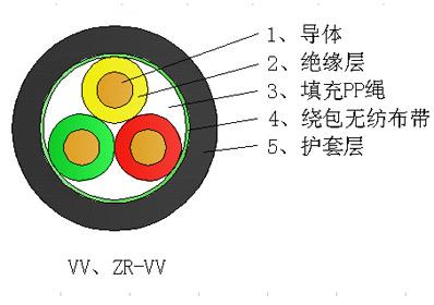 铜芯聚氯乙烯绝缘聚氯乙烯护套电力电缆
