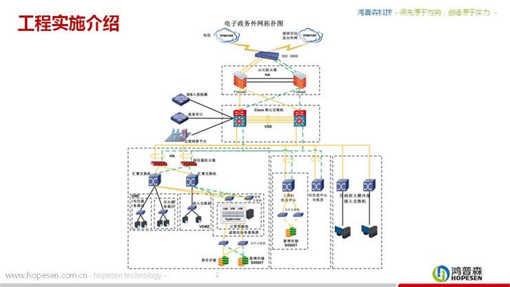 全区性云计算基础平台案例2
