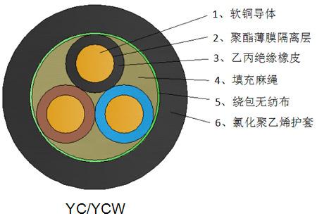 重型橡套电缆YC/YCW