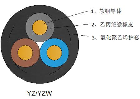 中型橡套电缆 YZ/YZW