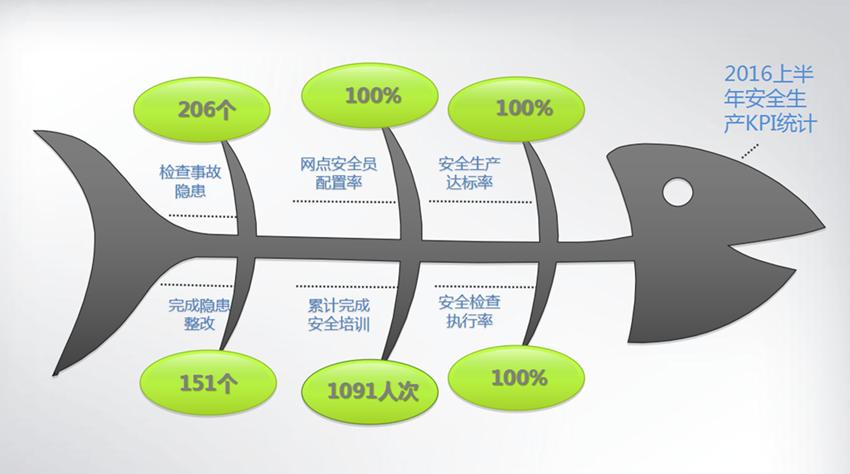 海格物流2016上半年安全管理达标100%