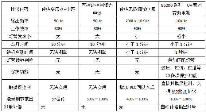 G5200智能UV变频电源