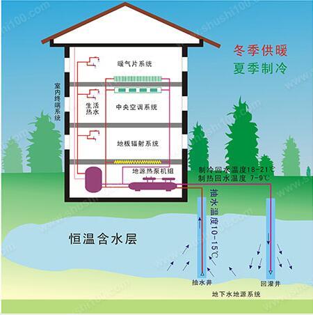 地热源开发利用