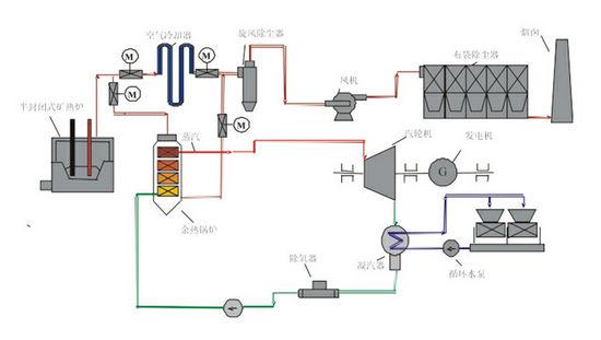 低温铁合金余热发电