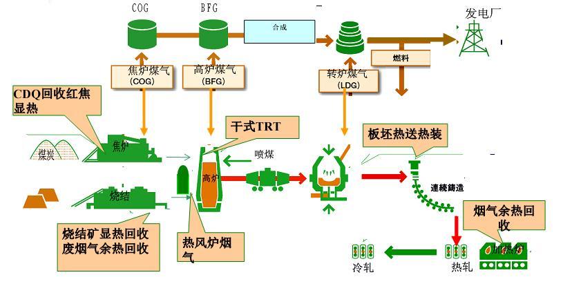 干熄焦(CDQ)余热发电