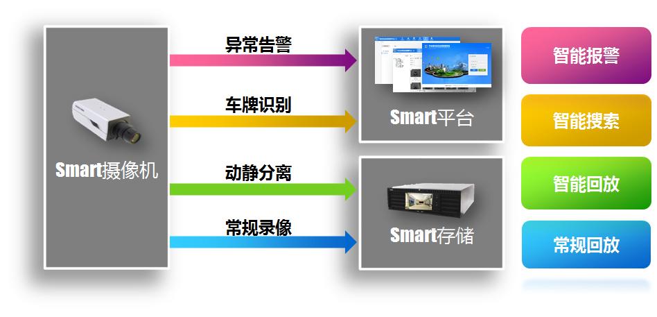 全城Smart智慧监控解决方案