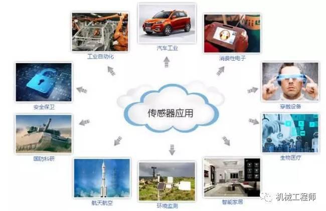 工业4.0革命全面爆发 传感器成幕后推手!