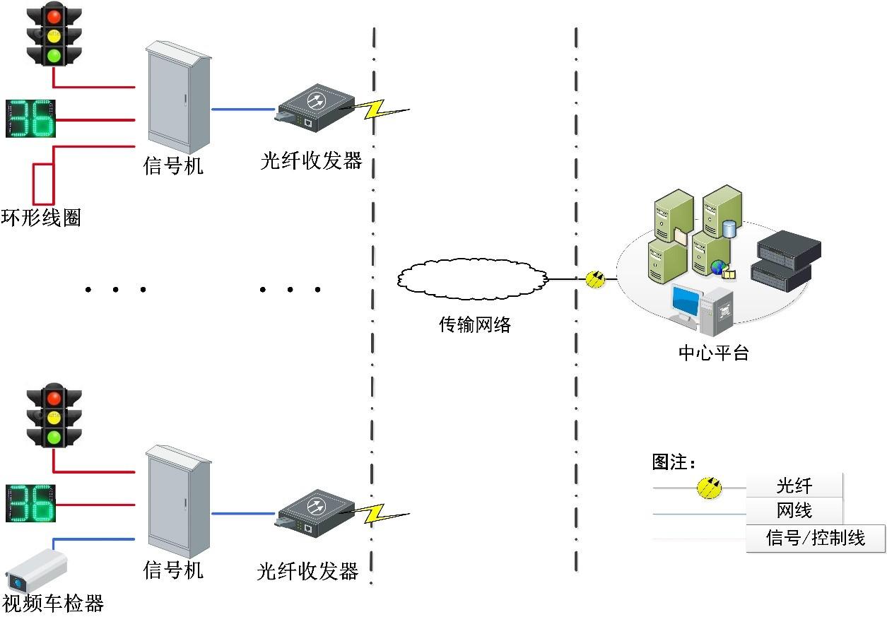 交通信号控制系统解决方案