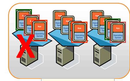 服务器虚拟化解决方案