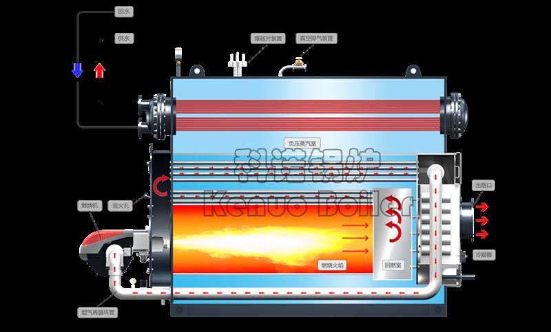 FGR烟气再循环技术,回收低温烟气助力锅炉低氮排放