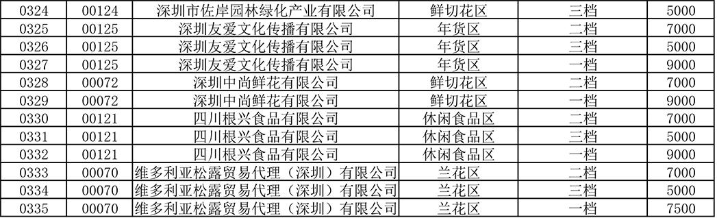 2019年深圳迎春花市会场展位第一轮招商诚意登记人明细表