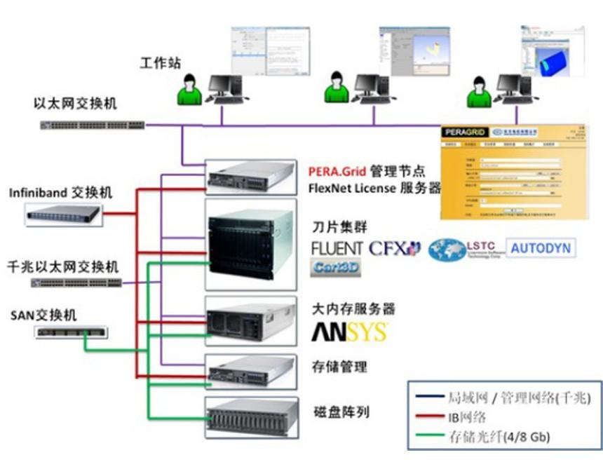 Pera.Grid高性能计算与调度平台