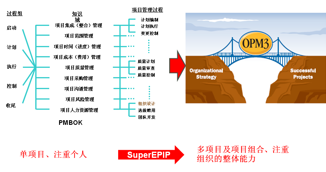 SuperEPIP FOR E&C工程建设版
