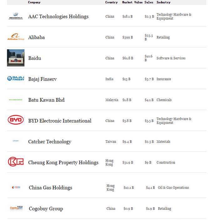 中国燃气第三次荣登《福布斯》亚洲最佳50家上市公司榜单