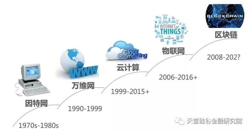 【原创研究】浮沉之间,区块链的未来在哪里?(上篇)