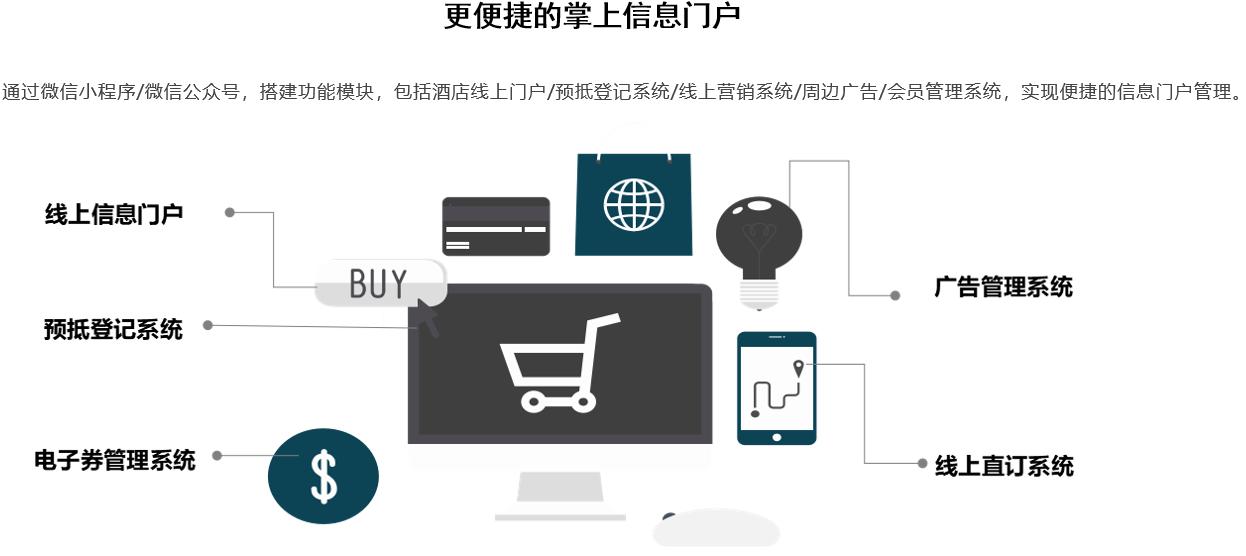 WeChat Smart Hotel