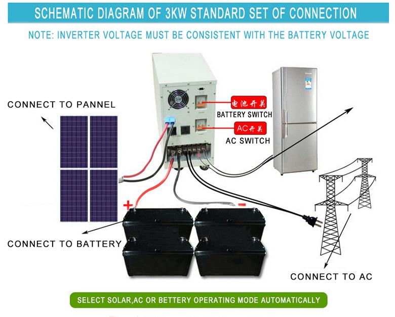 Inverters - Solar Power System Accessories - 盈泰厦门新能源