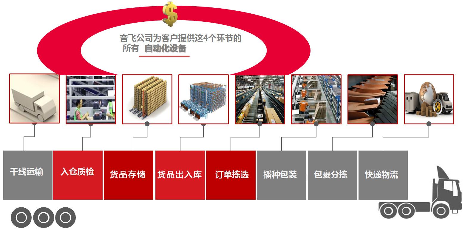 多层穿梭车密集存储丨乐虎国际登陆储存仓储运营 :让仓储更智能、让运营更高效