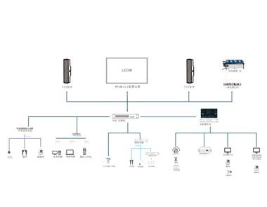 智慧交通指挥中心网络化系统图